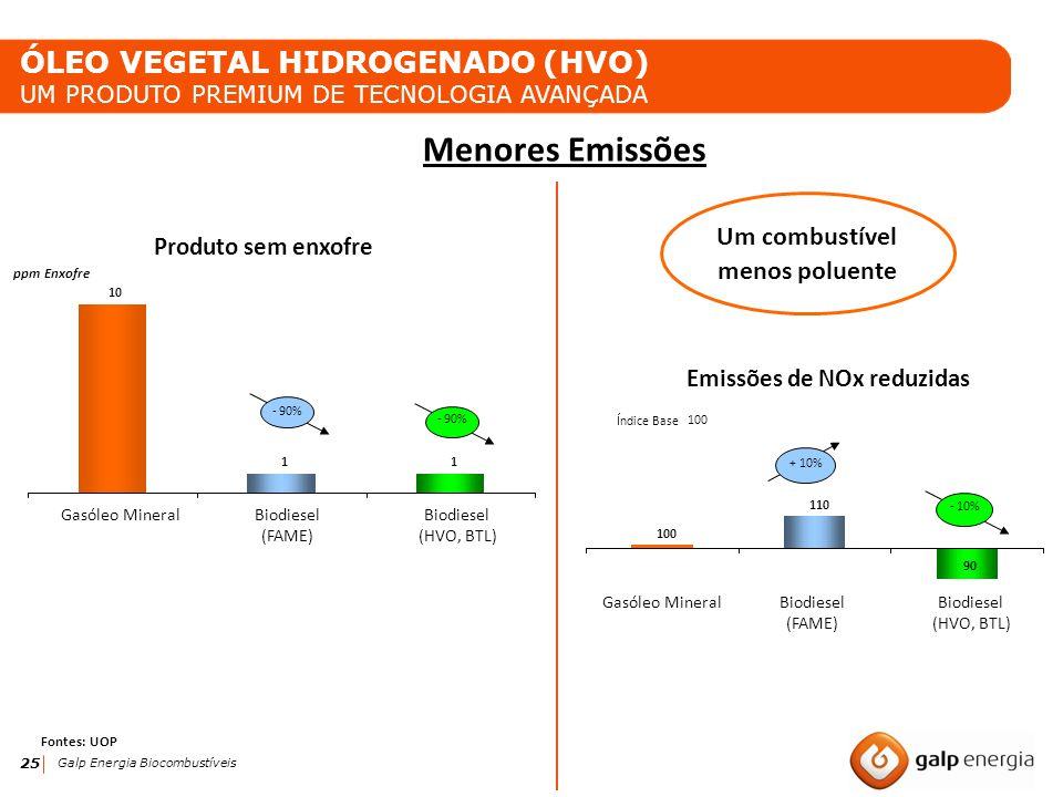 25 Galp Energia Biocombustíveis 110 100 90 Índice Base 100 10 11 Gasóleo MineralBiodiesel (FAME) Biodiesel (HVO, BTL) ppm Enxofre Menores Emissões Emi