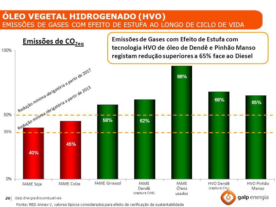 26 Galp Energia Biocombustíveis ÓLEO VEGETAL HIDROGENADO (HVO) EMISSÕES DE GASES COM EFEITO DE ESTUFA AO LONGO DE CICLO DE VIDA HVO Pinhão Manso HVO D