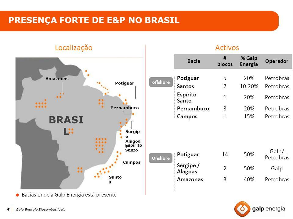5 Galp Energia Biocombustíveis PRESENÇA FORTE DE E&P NO BRASIL Bacia # blocos % Galp Energia Operador Potiguar520%Petrobrás Santos710-20%Petrobrás Esp