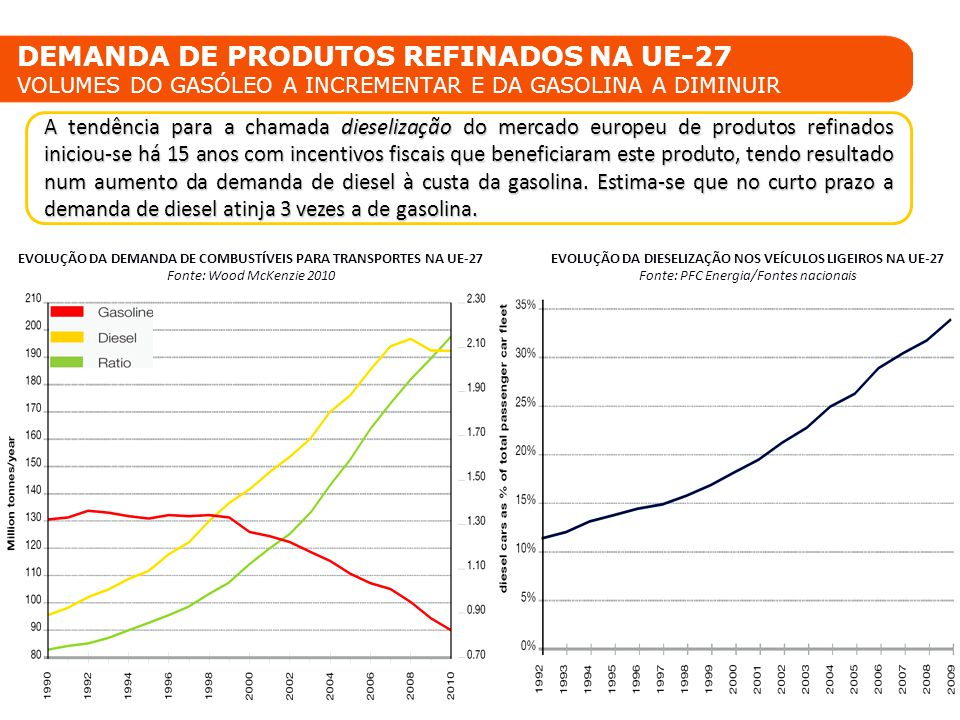 8 Galp Energia Biocombustíveis DEMANDA DE PRODUTOS REFINADOS NA UE-27 VOLUMES DO GASÓLEO A INCREMENTAR E DA GASOLINA A DIMINUIR A tendência para a cha