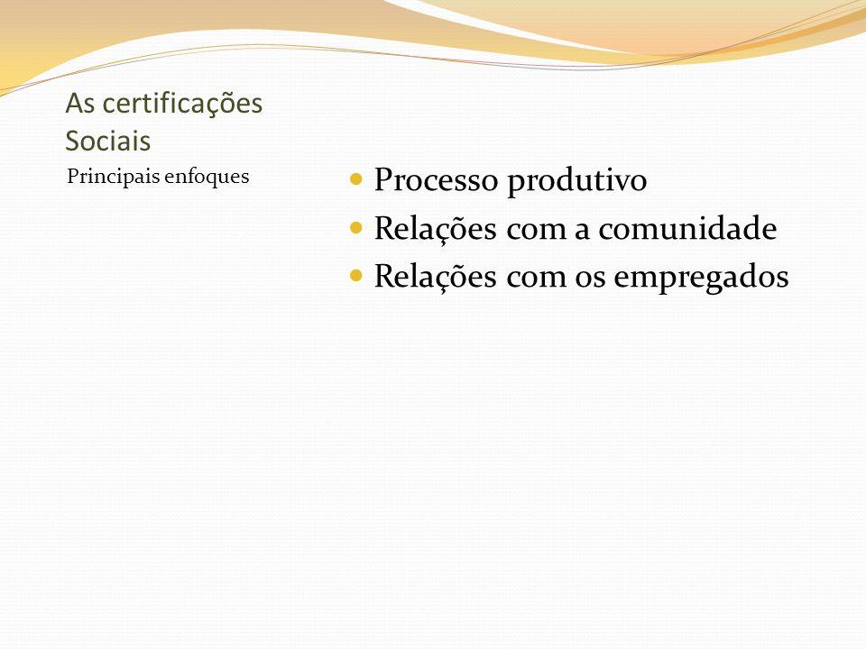 Processo produtivo Relações trabalhistas Respeito ao direitos humanos Contratação de mão-de-obra Contratação de fornecedores Gestão ambiental Natureza do produto ou serviço