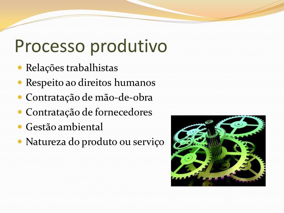 Processo produtivo Relações trabalhistas Respeito ao direitos humanos Contratação de mão-de-obra Contratação de fornecedores Gestão ambiental Natureza