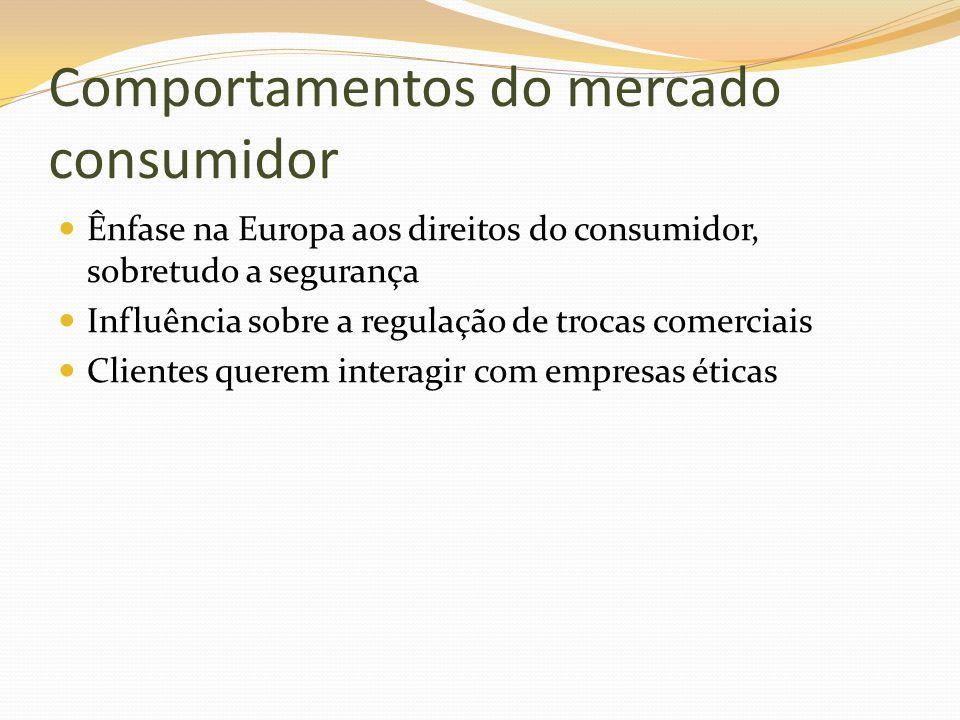 Comportamentos do mercado consumidor Ênfase na Europa aos direitos do consumidor, sobretudo a segurança Influência sobre a regulação de trocas comerci