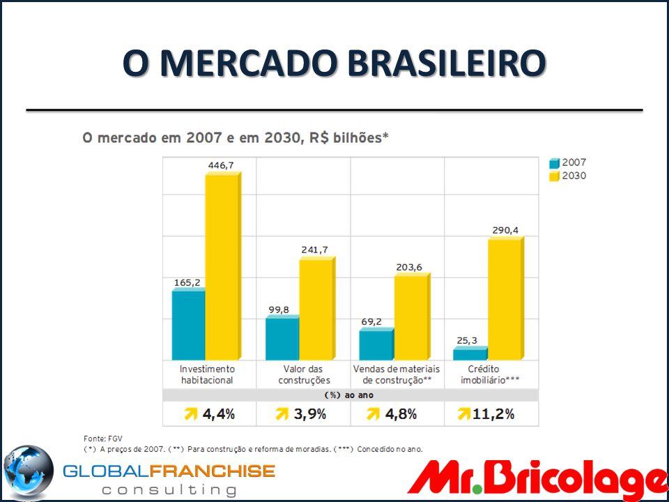 O MERCADO BRASILEIRO