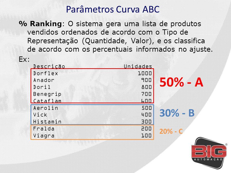 Parâmetros Curva ABC % Valor: O sistema irá classificar com a curva A os produtos que representam maior valor em reais.