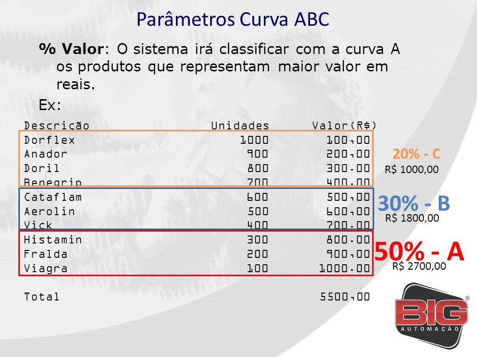 Parâmetros Curva ABC % Quantidade: utilizando o ajuste por quantidade pode-se especificar que produtos acima de X unidades vendidas serão classificados em determinada curva.