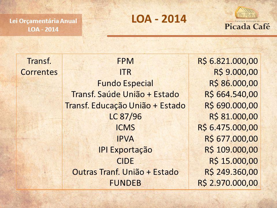 Lei Orçamentária Anual LOA - 2014 Transf. Correntes FPM ITR Fundo Especial Transf. Saúde União + Estado Transf. Educação União + Estado LC 87/96 ICMS