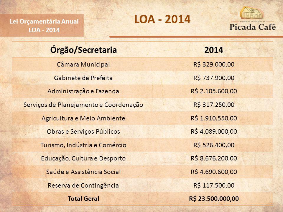 Lei Orçamentária Anual LOA - 2014 Órgão/Secretaria2014 Câmara MunicipalR$ 329.000,00 Gabinete da PrefeitaR$ 737.900,00 Administração e FazendaR$ 2.105