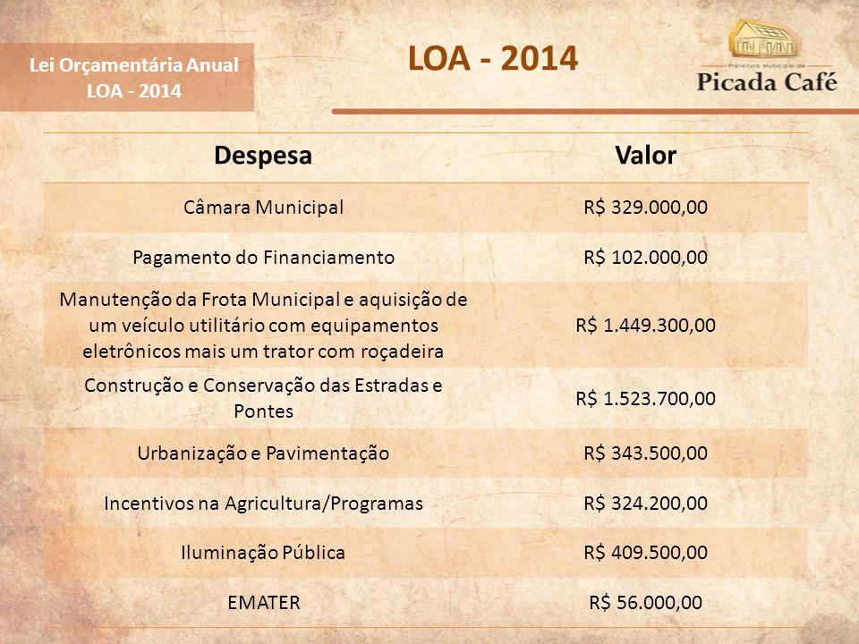 Lei Orçamentária Anual LOA - 2014 DespesaValor Câmara MunicipalR$ 329.000,00 Pagamento do FinanciamentoR$ 102.000,00 Manutenção da Frota Municipal e a