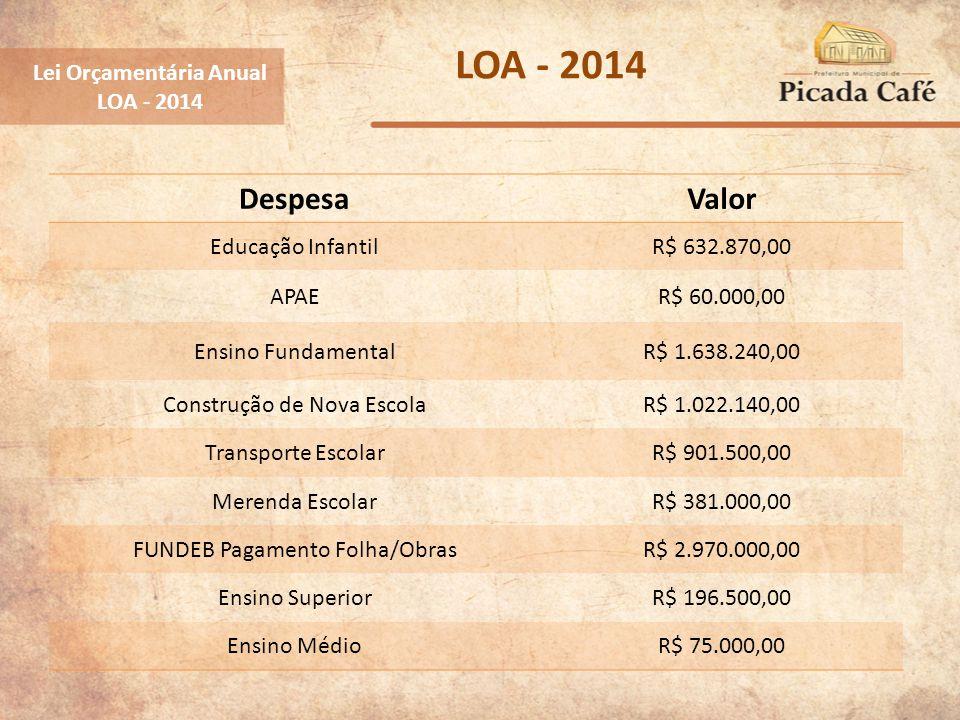 Lei Orçamentária Anual LOA - 2014 DespesaValor Educação InfantilR$ 632.870,00 APAER$ 60.000,00 Ensino FundamentalR$ 1.638.240,00 Construção de Nova Es