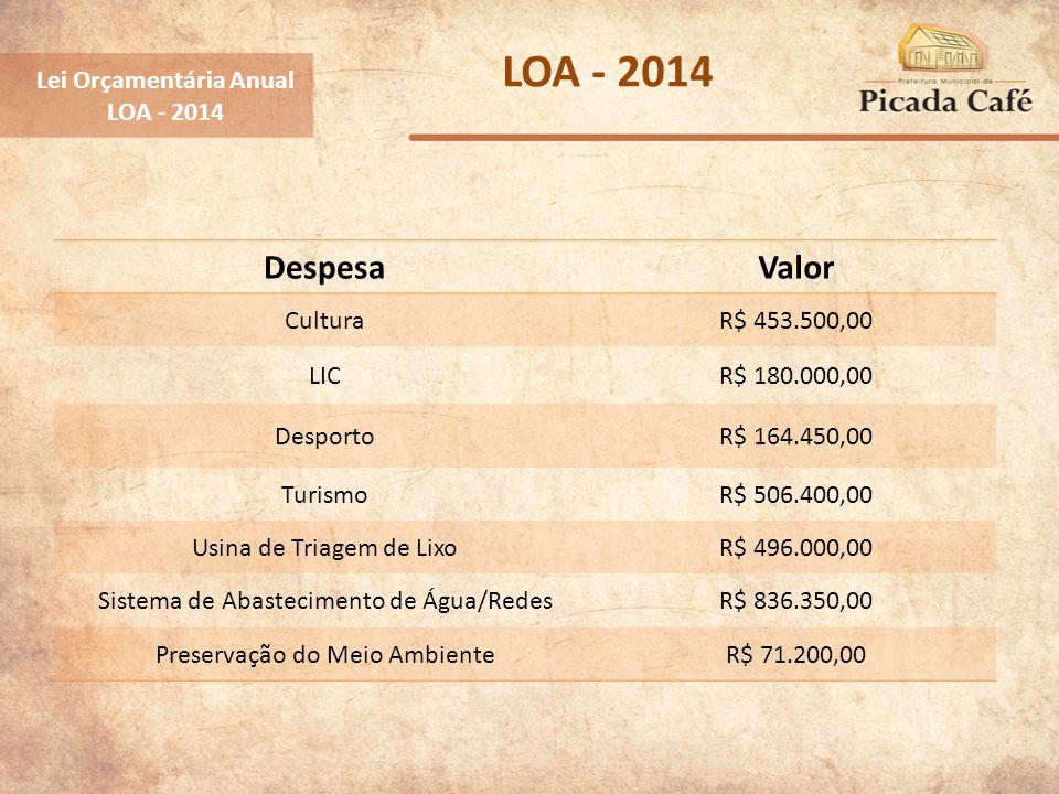 Lei Orçamentária Anual LOA - 2014 DespesaValor CulturaR$ 453.500,00 LICR$ 180.000,00 DesportoR$ 164.450,00 TurismoR$ 506.400,00 Usina de Triagem de Li