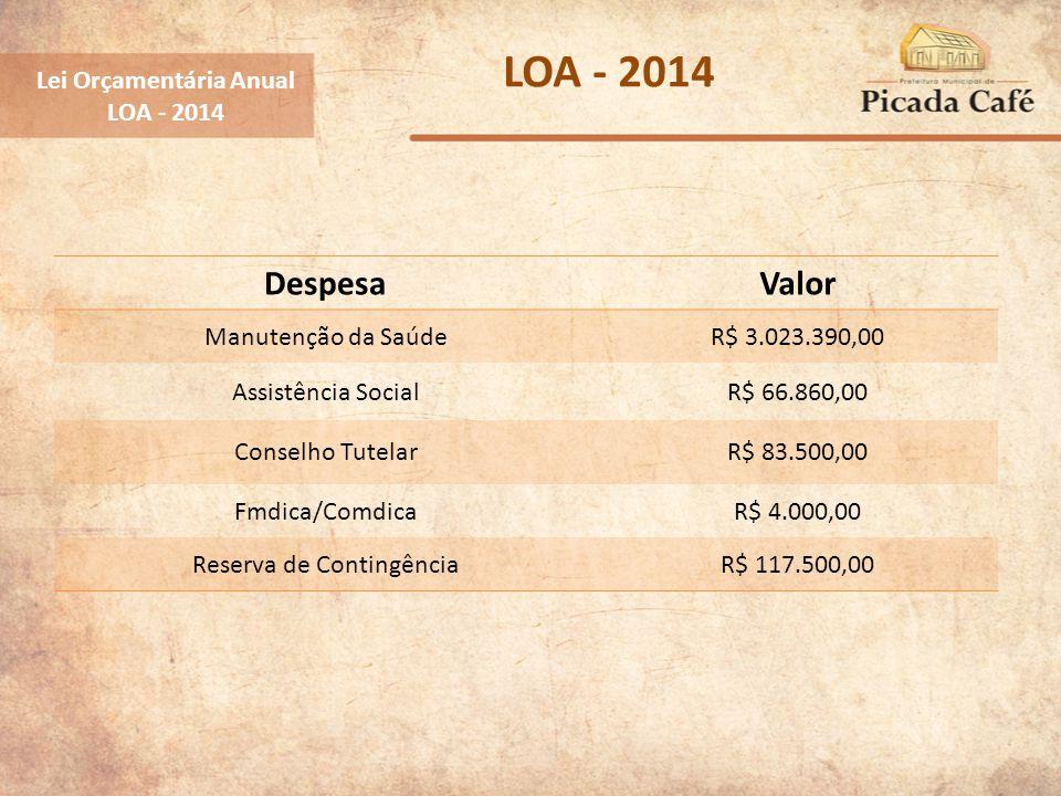 Lei Orçamentária Anual LOA - 2014 DespesaValor Manutenção da SaúdeR$ 3.023.390,00 Assistência SocialR$ 66.860,00 Conselho TutelarR$ 83.500,00 Fmdica/C