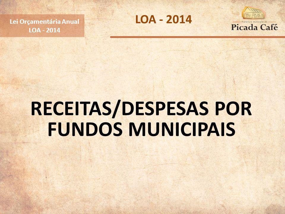 RECEITAS/DESPESAS POR FUNDOS MUNICIPAIS Lei Orçamentária Anual LOA - 2014