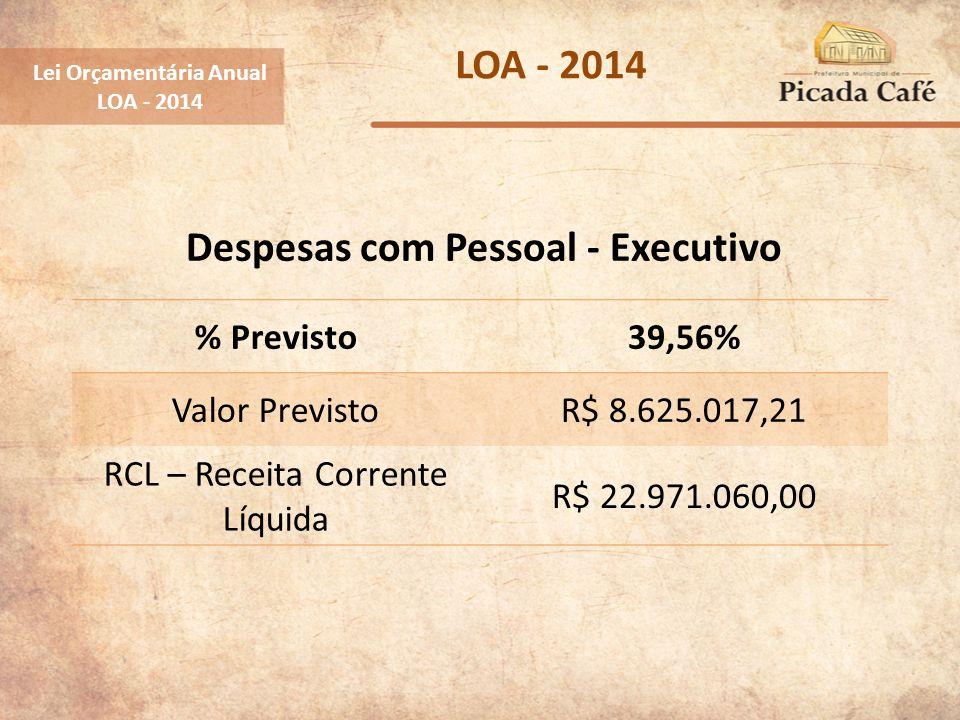 Lei Orçamentária Anual LOA - 2014 % Previsto39,56% Valor PrevistoR$ 8.625.017,21 RCL – Receita Corrente Líquida R$ 22.971.060,00 Despesas com Pessoal