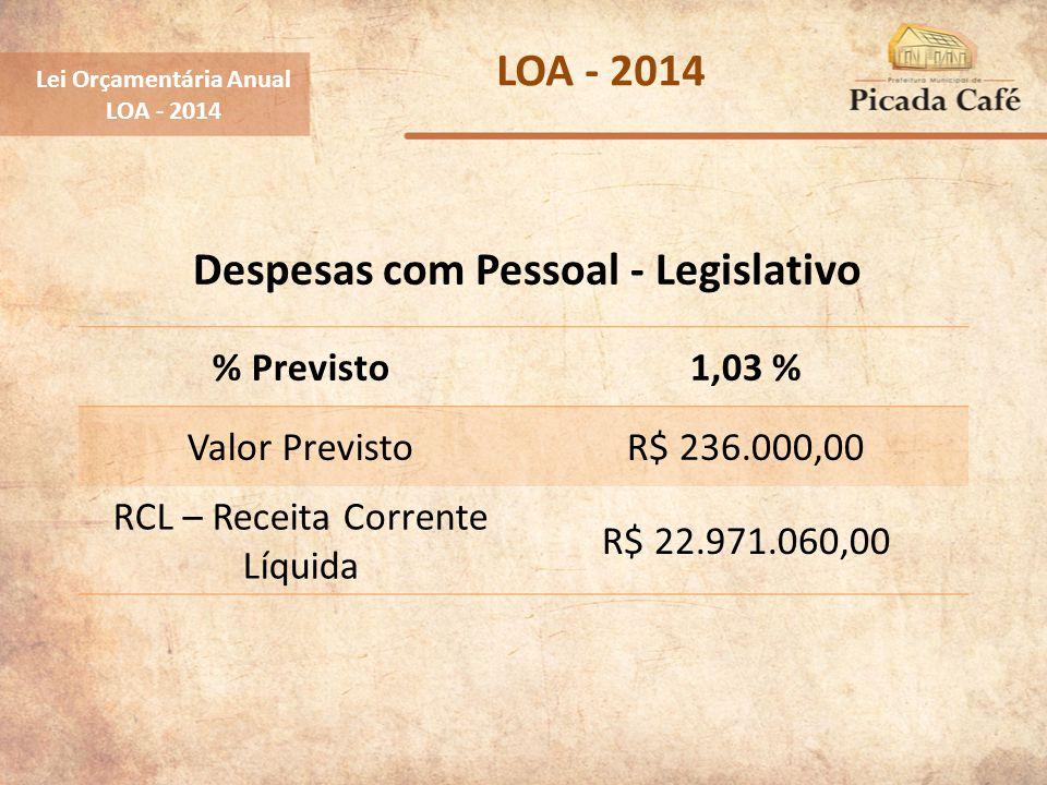Lei Orçamentária Anual LOA - 2014 % Previsto1,03 % Valor PrevistoR$ 236.000,00 RCL – Receita Corrente Líquida R$ 22.971.060,00 Despesas com Pessoal -
