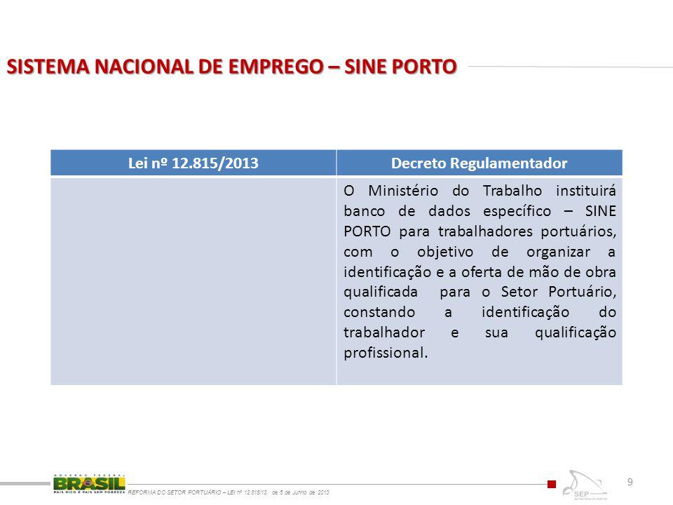 SISTEMA NACIONAL DE EMPREGO – SINE PORTO REFORMA DO SETOR PORTUÁRIO – LEI nº 12.815/13, de 6 de Junho de 2013 9 Lei nº 12.815/2013Decreto Regulamentad