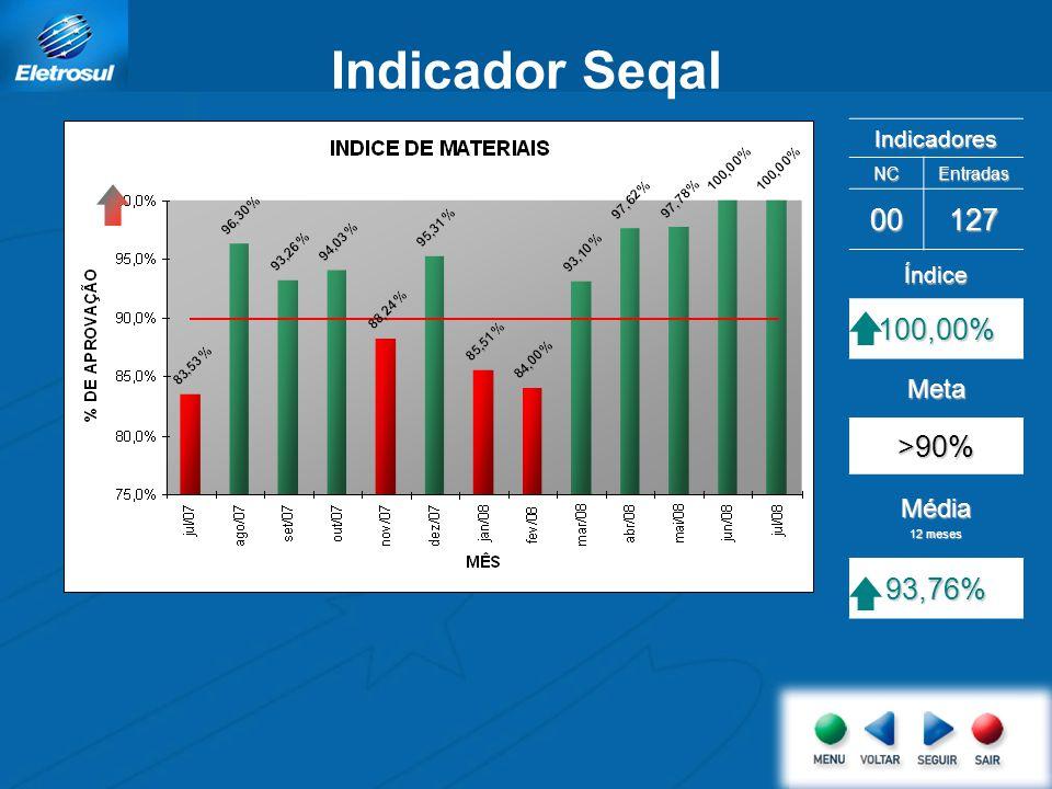 Indicador Seqal Indicadores NCEntradas 00127 Índice 100,00% Meta >90% Média 12 meses 93,76%