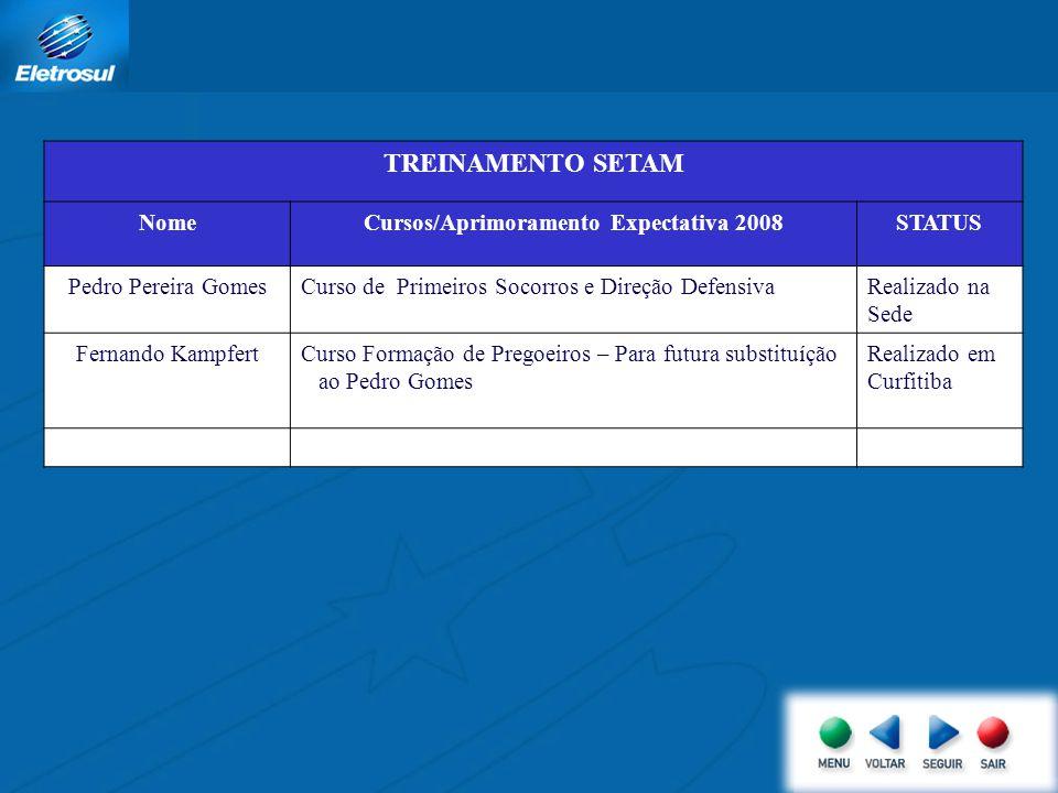 TREINAMENTO SETAM NomeCursos/Aprimoramento Expectativa 2008STATUS Pedro Pereira GomesCurso de Primeiros Socorros e Direção DefensivaRealizado na Sede