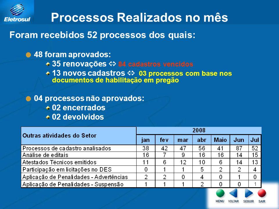 Processos Realizados no mês Foram recebidos 52 processos dos quais: 48 foram aprovados: 35 renovações 84 cadastros vencidos 13 novos cadastros 03 proc