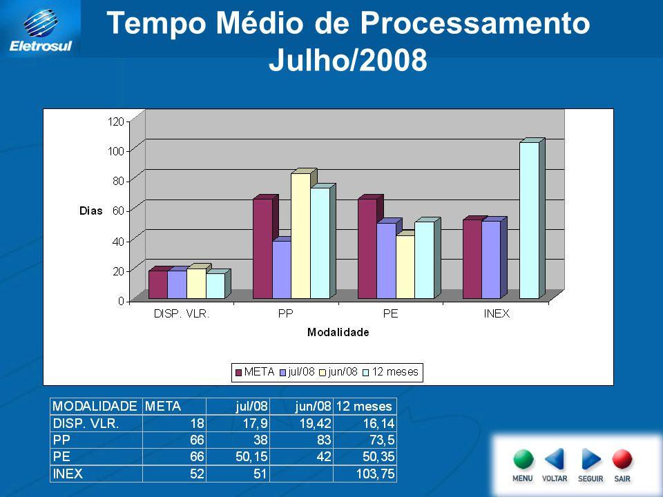 Tempo Médio de Processamento Julho/2008