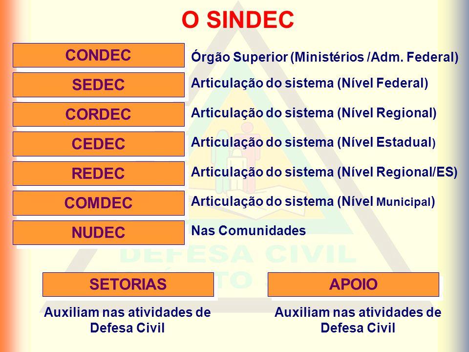 O SINDEC CONDEC SEDEC CORDEC CEDEC REDEC COMDEC SETORIAS Órgão Superior (Ministérios /Adm.
