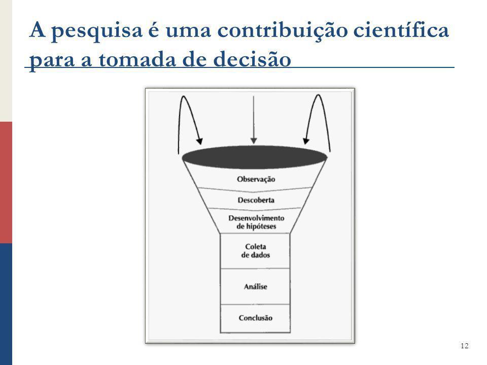 A pesquisa é uma contribuição científica para a tomada de decisão 12