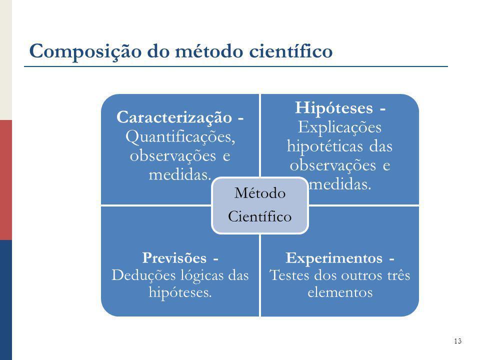 Composição do método científico 13 Caracterização - Quantificações, observações e medidas. Hipóteses - Explicações hipotéticas das observações e medid