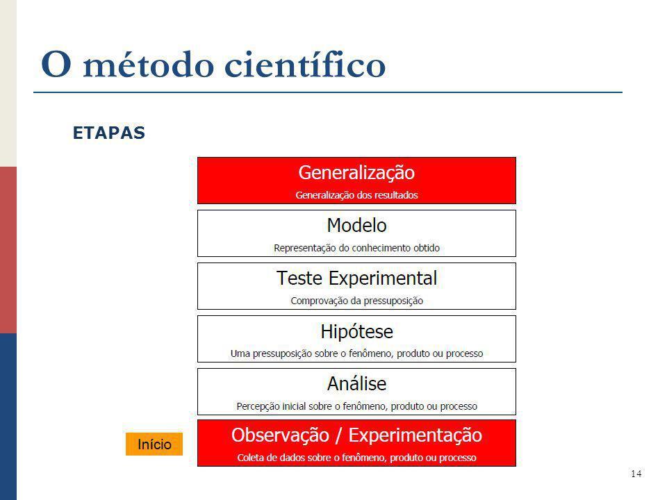 O método científico 14 ETAPAS