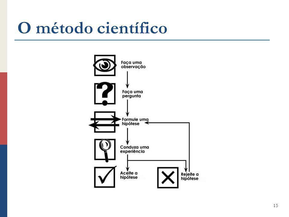 O método científico 15