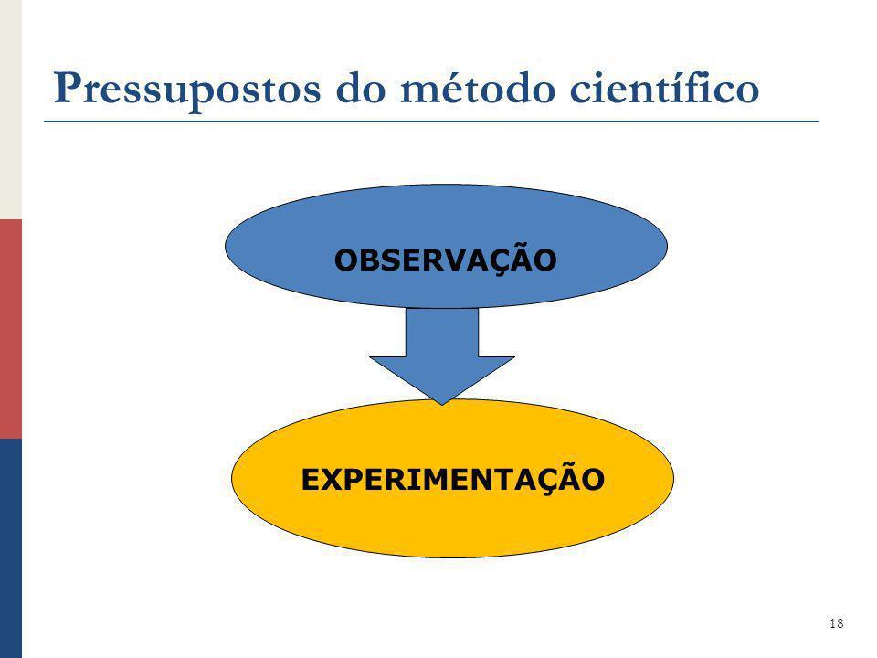 Pressupostos do método científico 18 OBSERVAÇÃO EXPERIMENTAÇÃO