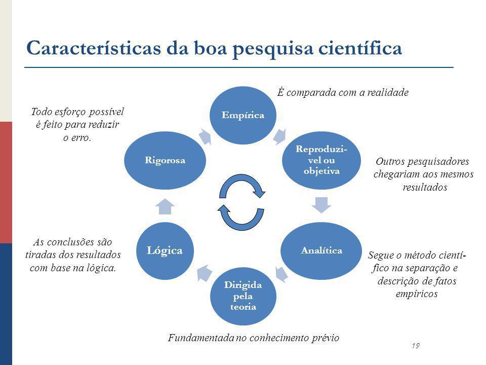 Características da boa pesquisa científica Empírica Reproduzi- vel ou objetiva Analítica Dirigida pela teoria Lógica Rigorosa 19 É comparada com a rea