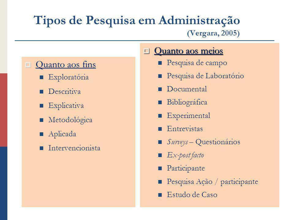 Tipos de Pesquisa em Administração (Vergara, 2005) Quanto aos fins Quanto aos fins Exploratória Descritiva Explicativa Metodológica Aplicada Intervenc