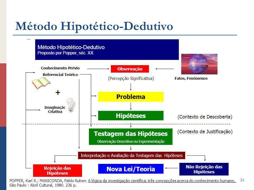 Método Hipotético-Dedutivo 31 POPPER, Karl R.; MARICONDA, Pablo Ruben. A lógica da investigação científica: três concepções acerca do conhecimento hum