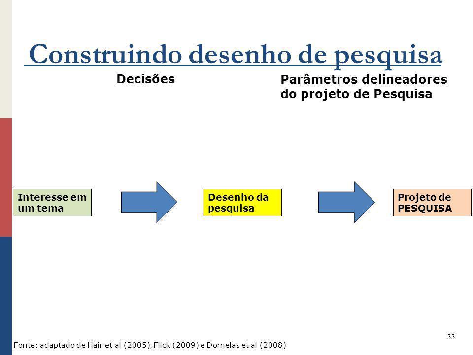 Construindo desenho de pesquisa 33 Interesse em um tema Desenho da pesquisa Projeto de PESQUISA Decisões Parâmetros delineadores do projeto de Pesquis