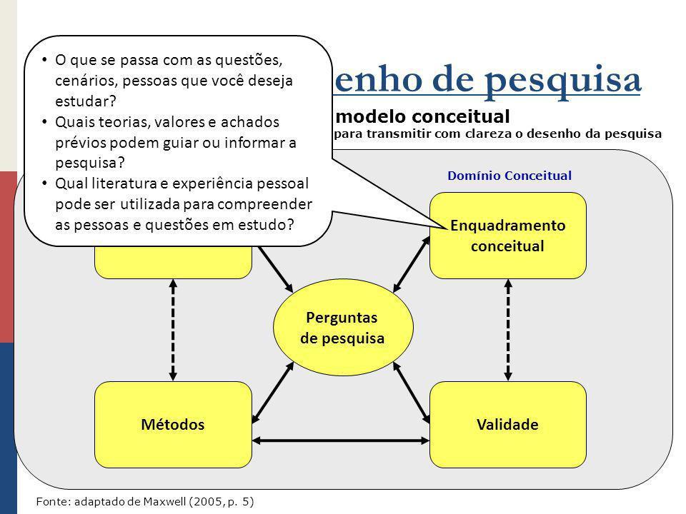 Propósitos Métodos Enquadramento conceitual Perguntas de pesquisa Construindo desenho de pesquisa Mapa mental do modelo conceitual Escrever palavras-c