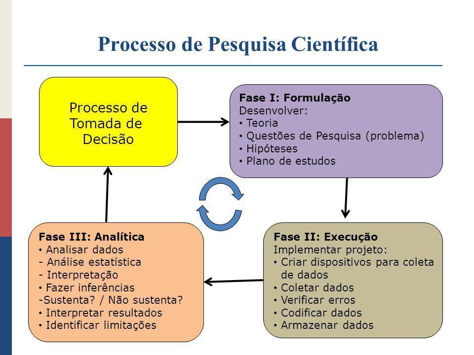 Processo de Pesquisa Científica Processo de Tomada de Decisão Fase I: Formulação Desenvolver: Teoria Questões de Pesquisa (problema) Hipóteses Plano d