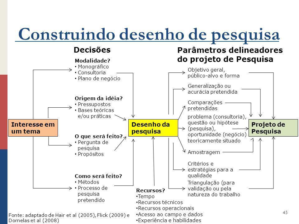 Construindo desenho de pesquisa 45 Interesse em um tema Desenho da pesquisa Projeto de Pesquisa Modalidade? Monográfico Consultoria Plano de negócio O