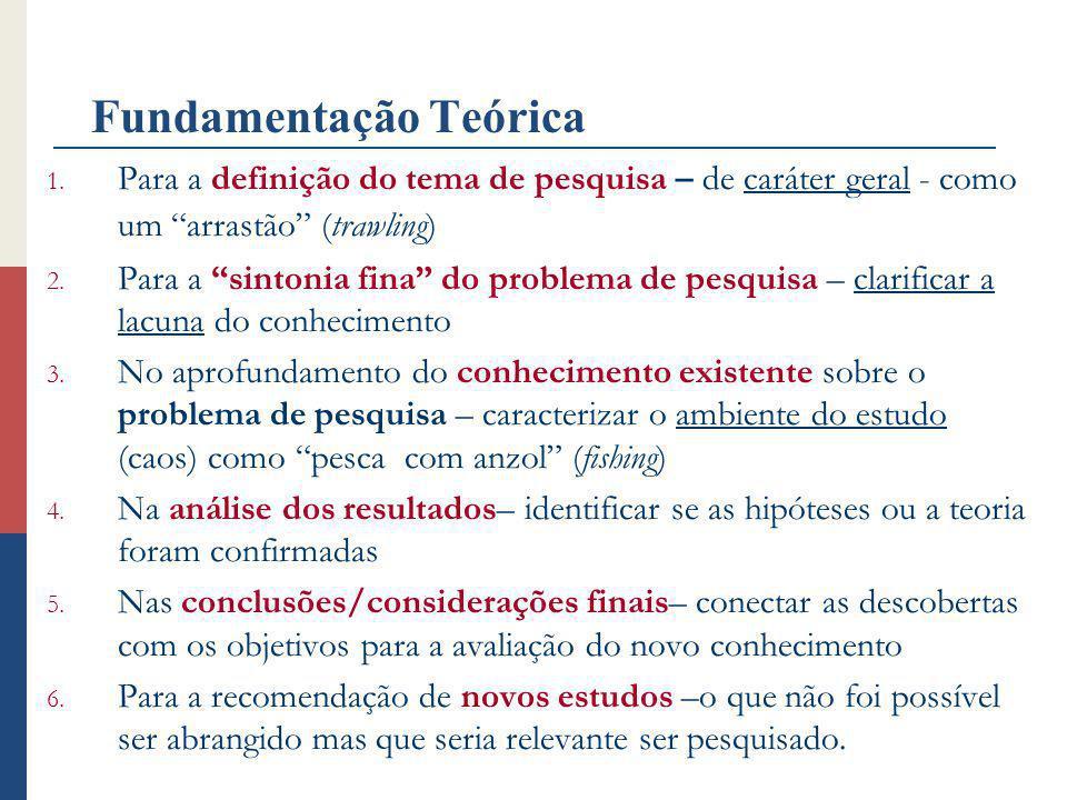 Propósitos Métodos Enquadramento conceitual Perguntas de pesquisa Construindo desenho de pesquisa Mapa mental do modelo conceitual Escrever palavras-chave sobre os componentes para transmitir com clareza o desenho da pesquisa Fonte: adaptado de Maxwell (2005, p.
