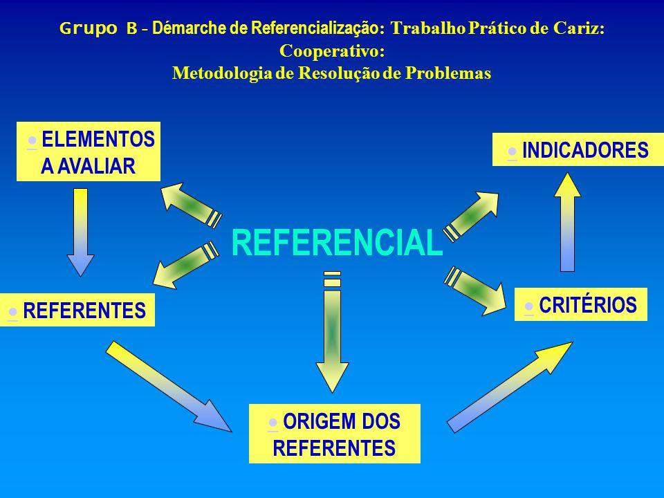 OBJECTO A AVALIAR Grupo B Grupo B - Démarche de Referencialização : Trabalho Prático de Cariz Cooperativo: Metodologia de Resolução de Problemas SITUAÇÃO DA AVALIAÇÃO OPERAÇÃO DA AVALIAÇÃO Aprendizagem em contexto escolar Trabalho prático de cariz cooperativo: Metodologia de Resolução de problemas