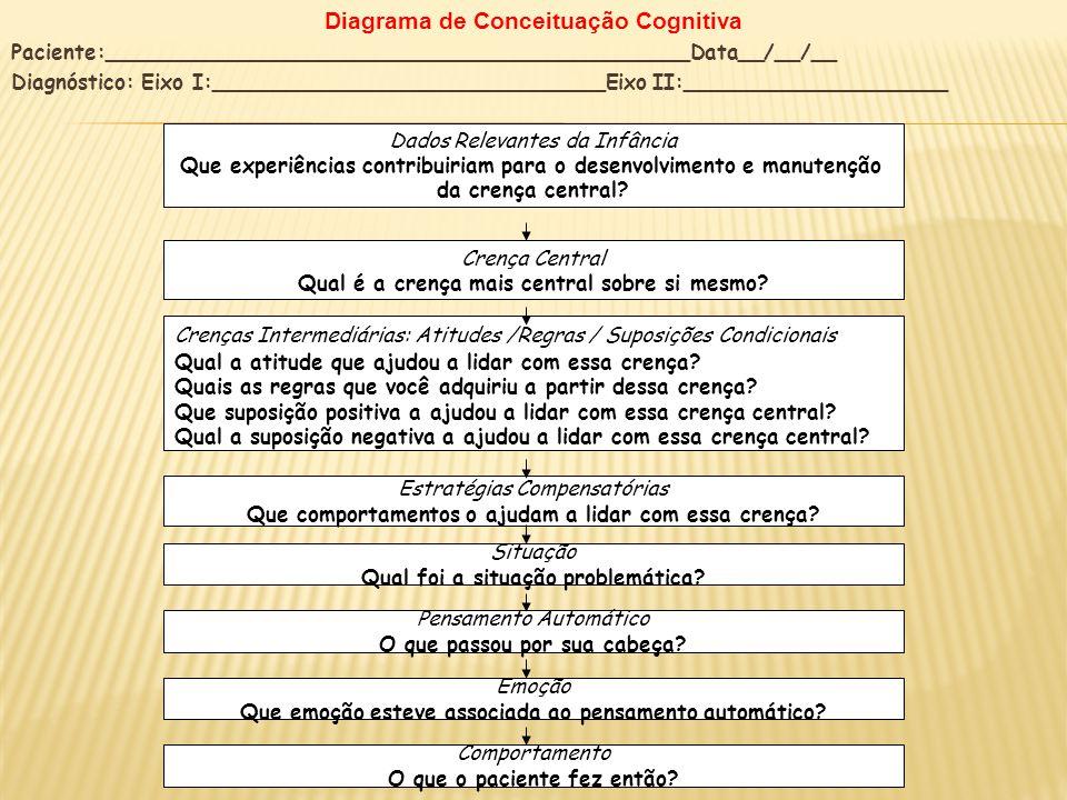 Diagrama de Conceituação Cognitiva Paciente:_____________________________________________Data__/__/__ Diagnóstico: Eixo I:____________________________