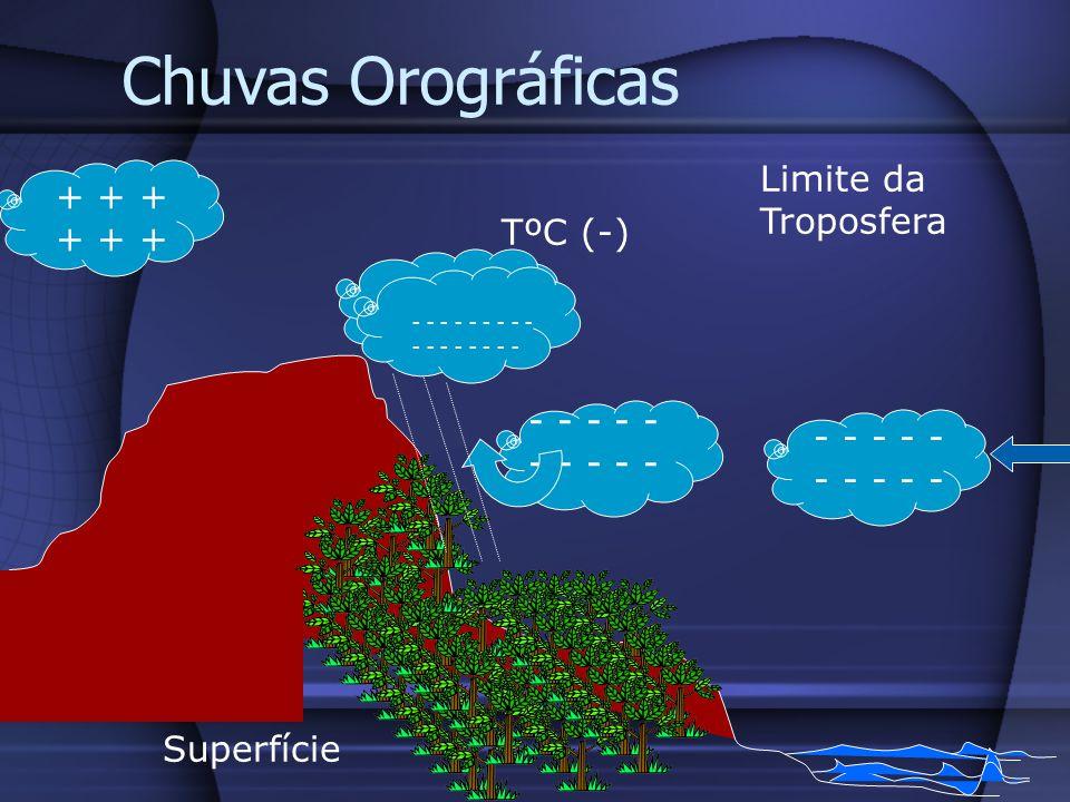 Chuvas Orográficas Superfície - - - - - - - - - - TºC (-) Limite da Troposfera - - - - + + + - - - - - - - - - - - - - - - - -