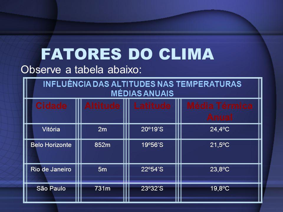 FATORES DO CLIMA Observe a tabela abaixo: INFLUÊNCIA DAS ALTITUDES NAS TEMPERATURAS MÉDIAS ANUAIS CidadeAltitudeLatitudeMédia Térmica Anual Vitória2m2