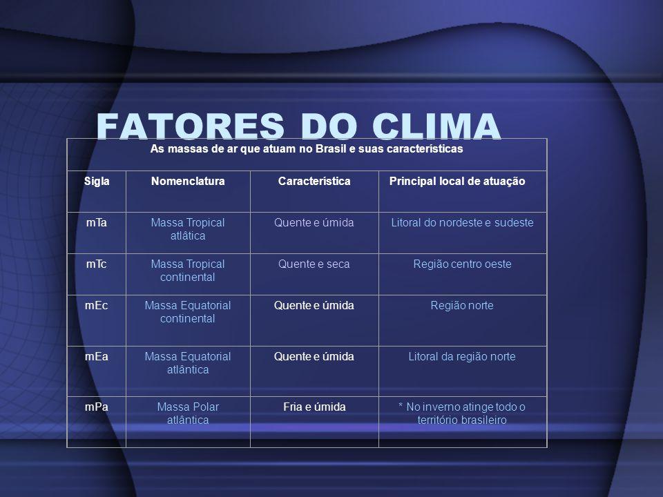 FATORES DO CLIMA As massas de ar que atuam no Brasil e suas características SiglaNomenclaturaCaracterísticaPrincipal local de atuação mTaMassa Tropica