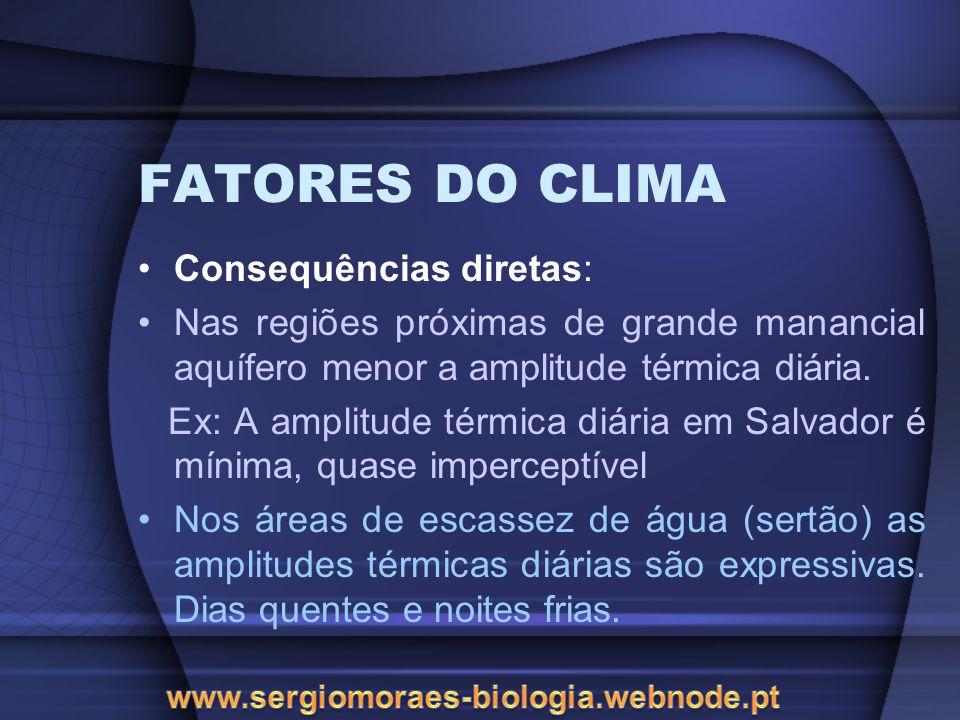 FATORES DO CLIMA Consequências diretas: Nas regiões próximas de grande manancial aquífero menor a amplitude térmica diária. Ex: A amplitude térmica di