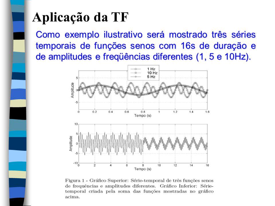 Aplicação da TF Como exemplo ilustrativo será mostrado três séries temporais de funções senos com 16s de duração e de amplitudes e freqüências diferentes (1, 5 e 10Hz).