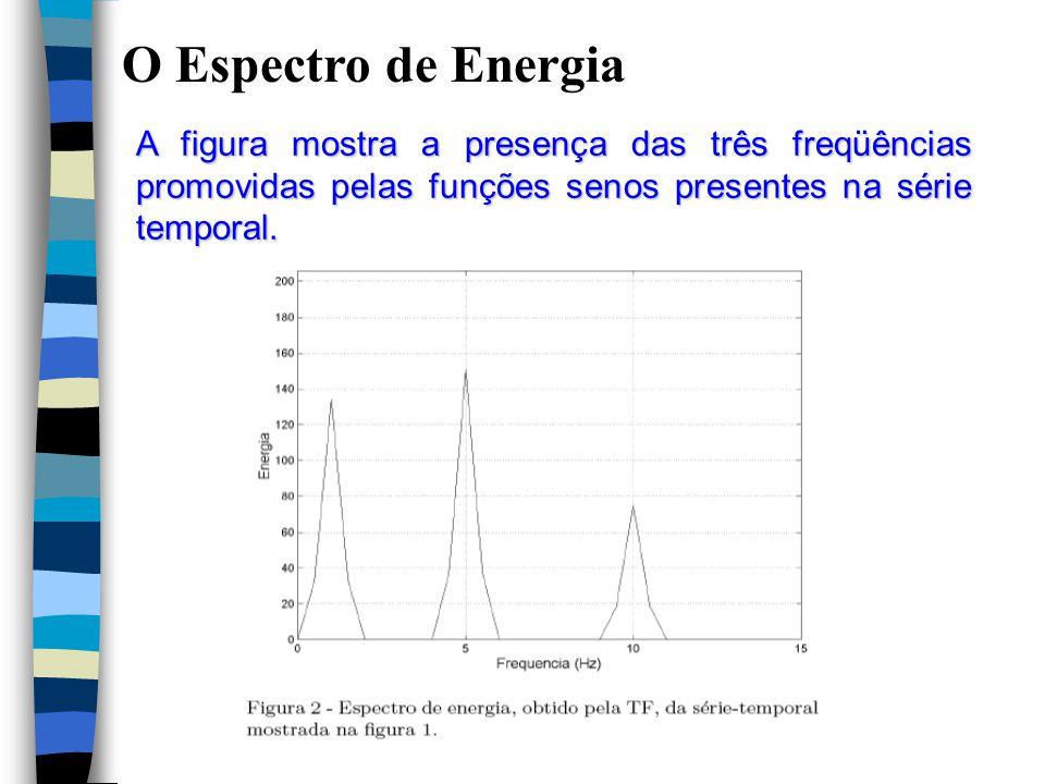 O Espectro de Energia A figura mostra a presença das três freqüências promovidas pelas funções senos presentes na série temporal.