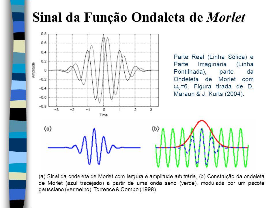 Sinal da Função Ondaleta de Morlet Parte Real (Linha Sólida) e Parte Imaginária (Linha Pontilhada), parte da Ondeleta de Morlet com ω 0 =6.
