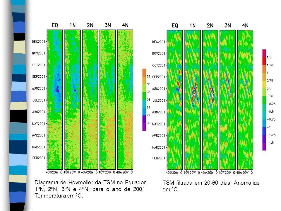 Diagrama de Hovmöller da TSM no Equador, 1ºN, 2ºN, 3ºN e 4ºN; para o ano de 2001.