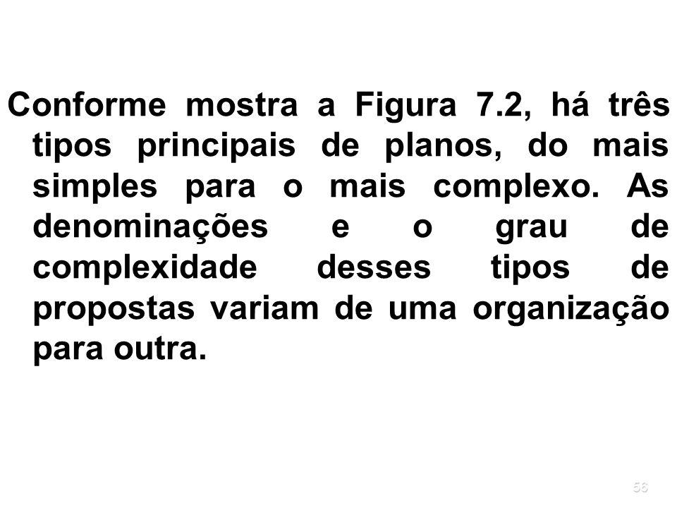 56 Conforme mostra a Figura 7.2, há três tipos principais de planos, do mais simples para o mais complexo. As denominações e o grau de complexidade de