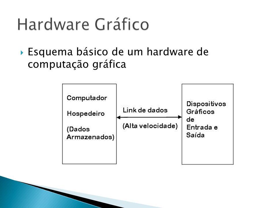 Esquema básico de um hardware de computação gráfica